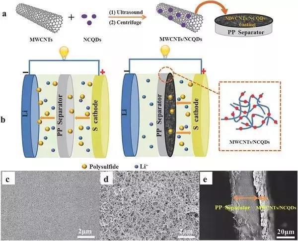 锂硫电池结构示意图