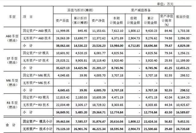 """排放升级成江淮汽车的""""一道坎"""",押宝新能源会改变目前困境吗?"""