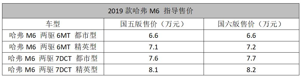 2019款哈弗M6上市,6.6万起售瞄准了谁?