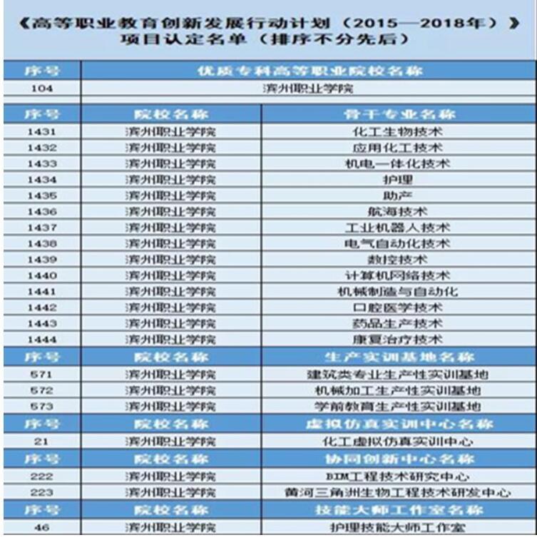 滨州职业学院入选全国优质高等职业院校
