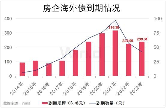 5000多亿债务要还_开发商们坐不住了:15%利息也要借