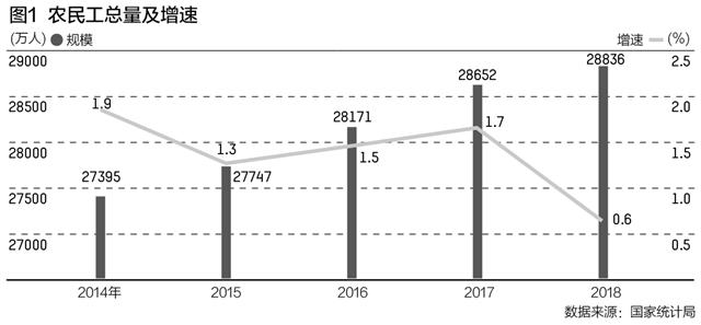 农民工人口红利在消失吗?2018年增量比上年减297万人
