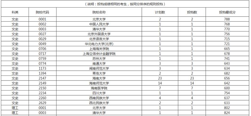 海南省高考国家专项计划投档线出炉 理工类考生599分可上海南大学