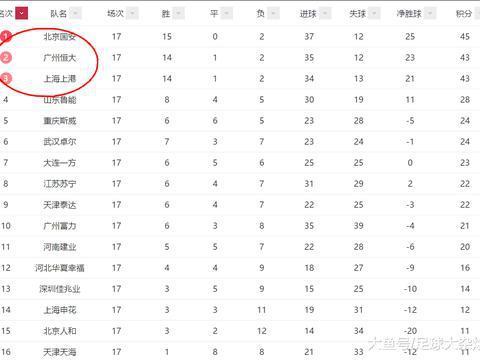 中超红黄牌排名:泰达红牌最多,卓尔黄牌最少,建业0红牌!