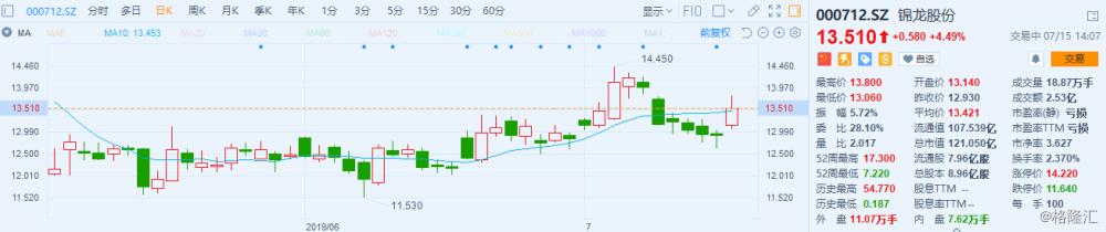 A股异动 | 锦龙股份涨4.49% 上半年预计扭亏为盈 旗下券商盈利大幅增长