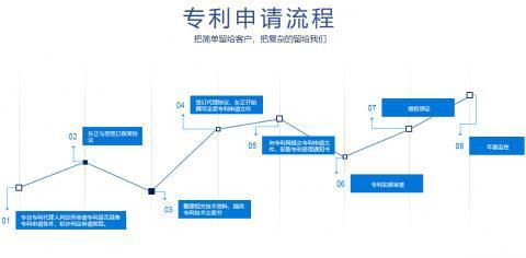 陕西东正知识产权代理有限公司专注各种商标代理服务 获客户认可