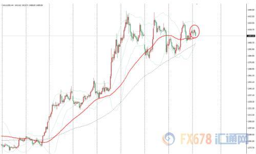良好中美数据限制金价上涨 波动率收窄市场等待新的催化剂