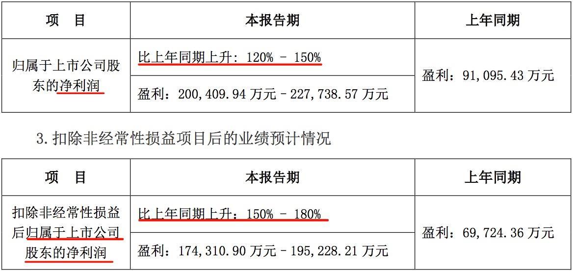 天天播报 | 宁德时代发布上半年业绩预告,净利超20亿