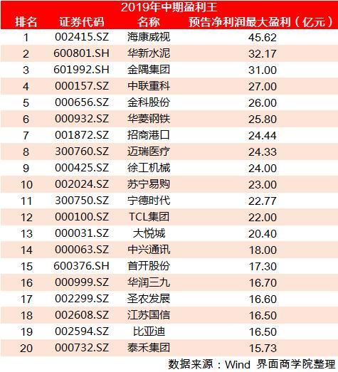 2019年 业绩排行_表情 2019年上半年品牌房企销售业绩排行榜 表情