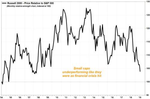 罗素2000小型股指数处于金融危机来最低水平 或暗含大风险