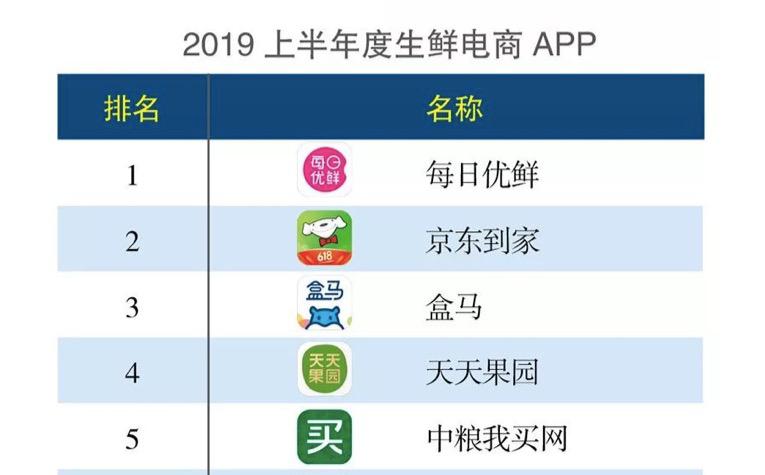 《互联网周刊》发布APP分类排行榜 每日优鲜连续两年居生鲜电商榜首