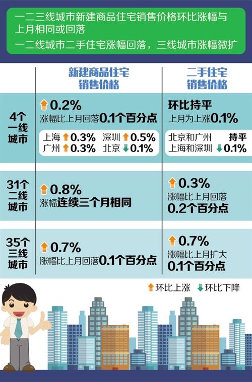 全国楼市总体平稳 六月份商品房售价涨幅稳中有降