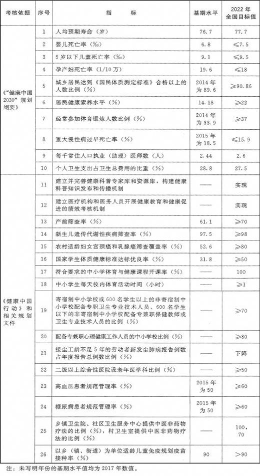 国办关于印发健康中国行动组织实施和考核方案的通知