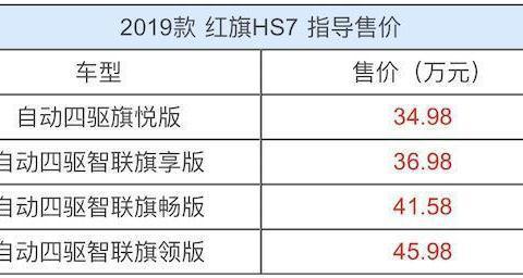 全系导购|红旗HS7上市四款车型 哪款最值得入手?