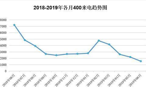 2019年6月北海各区房天下来电总量为1542个 环比上月下降29.58%