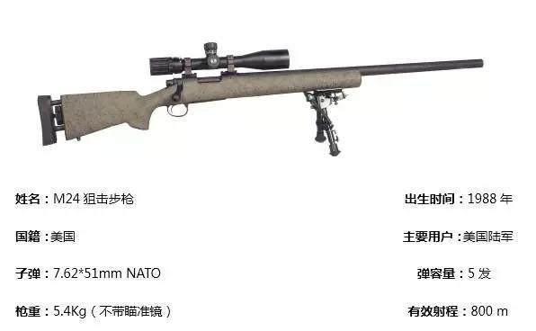 深度探究这款由美国雷明顿研发的世界著名狙击枪:M24狙击步枪