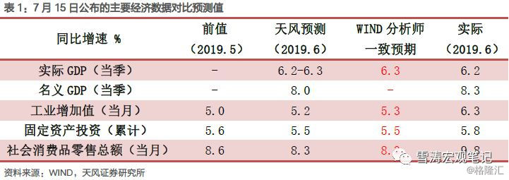 宋雪涛:从6月数据看下半年经济走势