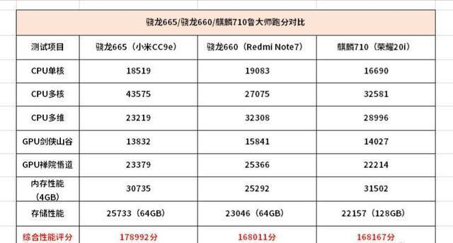 鲁大师爆料骁龙660/665,麒麟710的跑分对比!确实尴尬了