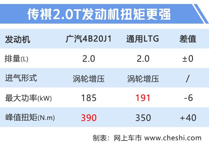 广汽新款大MPV曝光,搭同级最强2.0T发动机,挑战别克GL8