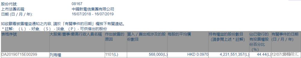 【增减持】中国新电信(08167.HK)获主席列海权增持56.8万股
