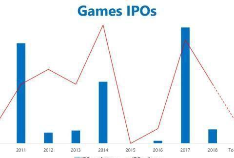 2019上半年游戏公司并购和IPO交易额11亿美元