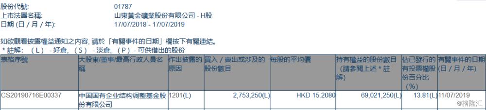 【增减持】山东黄金(01787.HK)遭中国国有企业结构调整基金减持275.33万股