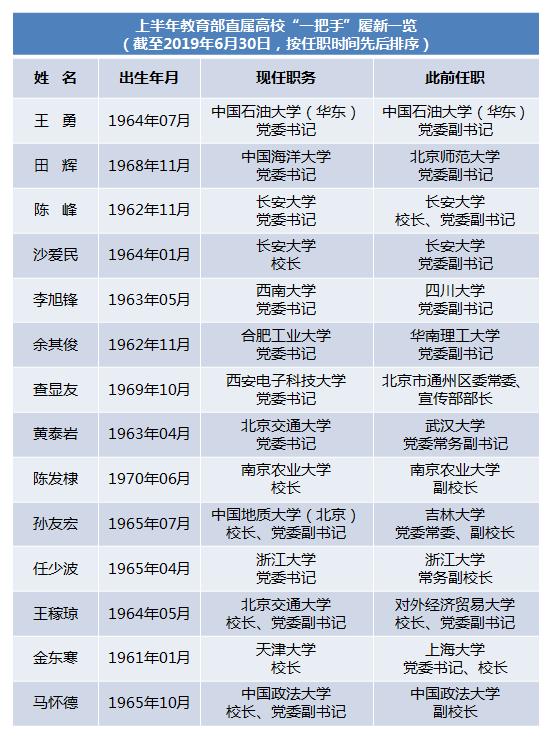 """2019年上半年12所教育部直属高校""""一把手""""调整"""
