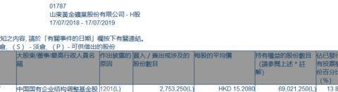 「增减持」山东黄金(01787.HK)遭中国国有企业结构调整基金减持2