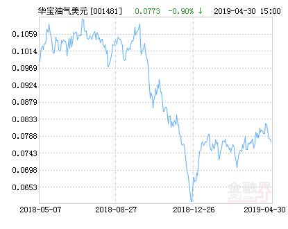 华宝油气美元(QDII-LOF)净值下跌2.53% 请保持关注