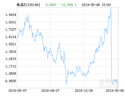 国泰国证食品饮料行业指数分级B净值下跌2.67% 请保持关注
