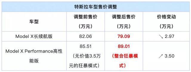 传祺GS3、GS7换装新动力;特斯拉又变相升价?