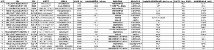 6批新能源推荐目录专用车分析52款入选20款可获最高中央财政补贴