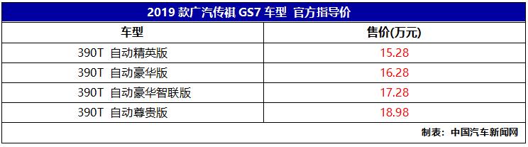 全系配备最新2.0T发动机,2019款广汽传祺GS7上市,售价15.28万起