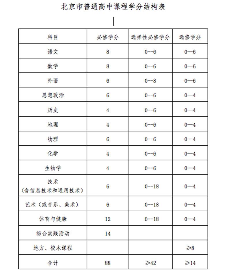"""北京新高一学生将实施""""新课程新教材"""""""