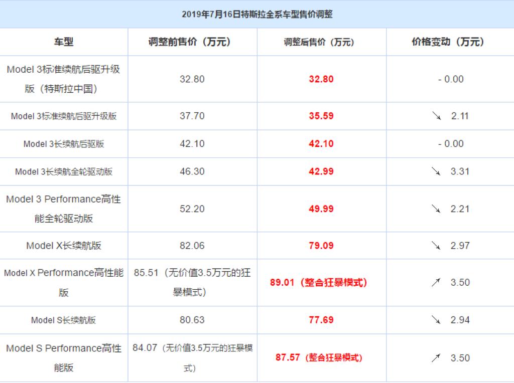特斯拉全系价格下调,最大降幅3.31万,配置有所改动