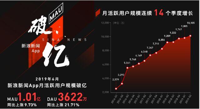 新浪新闻app月活跃用户规模突破1亿