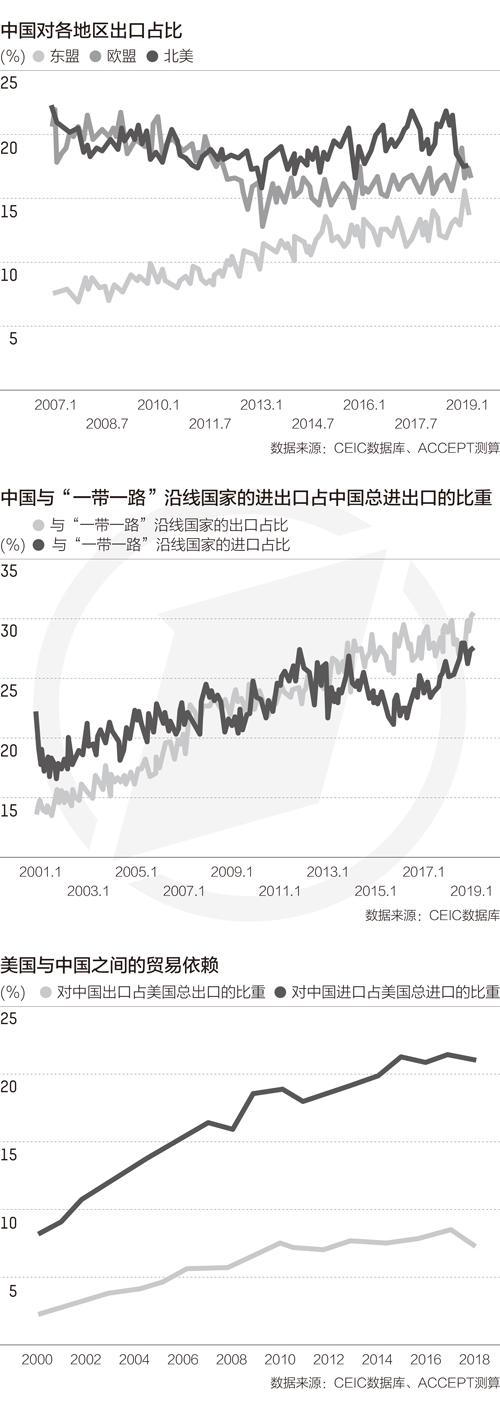 中国贸易多元化趋势逐渐明显 中美贸易比重下降