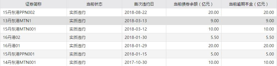 """丹东港违约处置后续:兑付方案一波三折 个人投资者呼吁""""区别对待"""""""