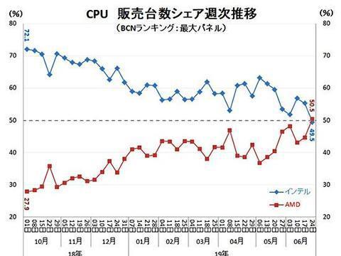 新锐龙立大功,最新统计AMD在日韩市场销售量超越Intel
