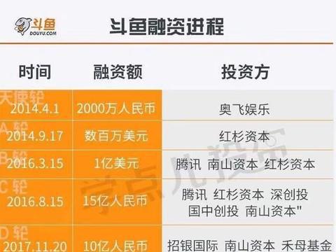 斗鱼成功赴美上市,湖北省本土最大互联网上市公司诞生