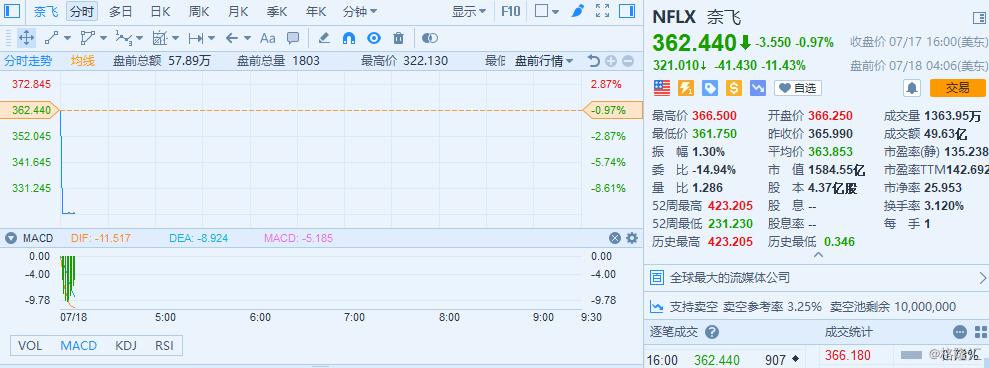 奈飞(NFLX)盘前跌超11% 第二季度新增付费用户数量远不及预期