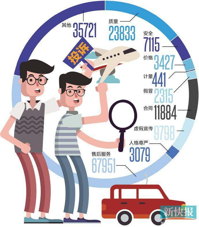 广东消费者针对金融类服务投诉增长迅猛