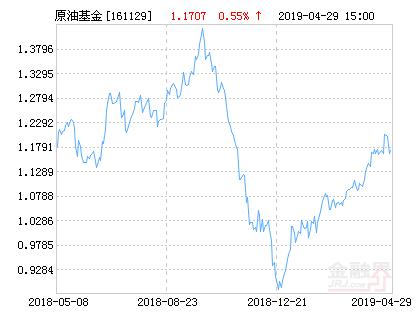 易原油(QDII-FOF-LOF)A类人民币净值下跌2.32% 请保持关注