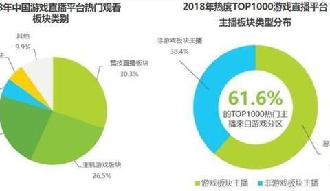 2019年中国游戏直播研究报告:用户规模将达3.1亿
