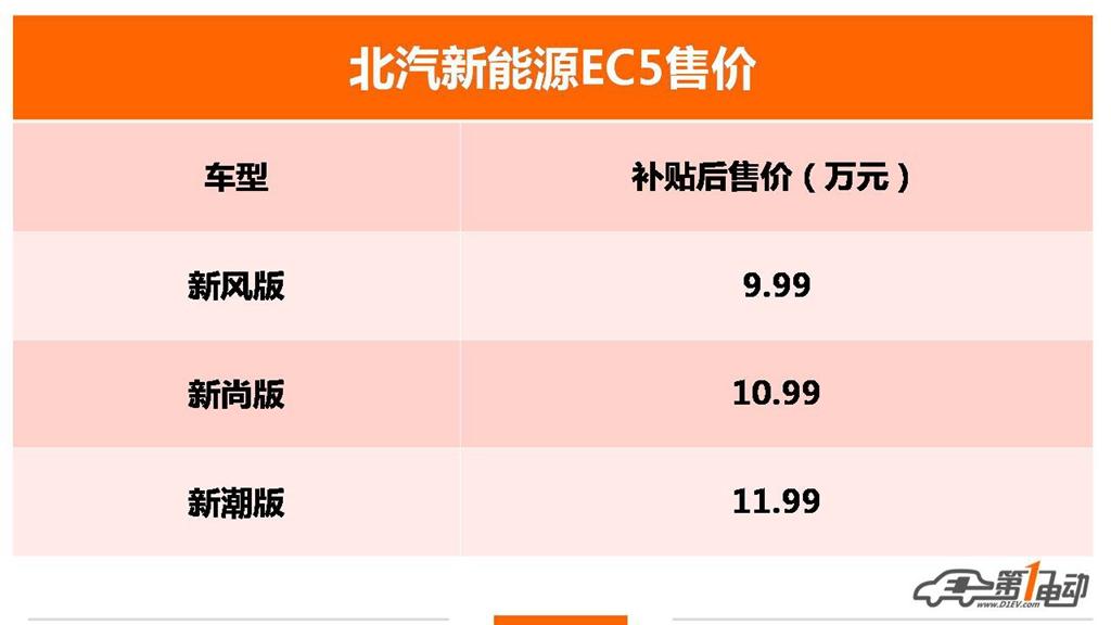 售价9.99万起/续航403km 北汽新能源EC5价格正式发布