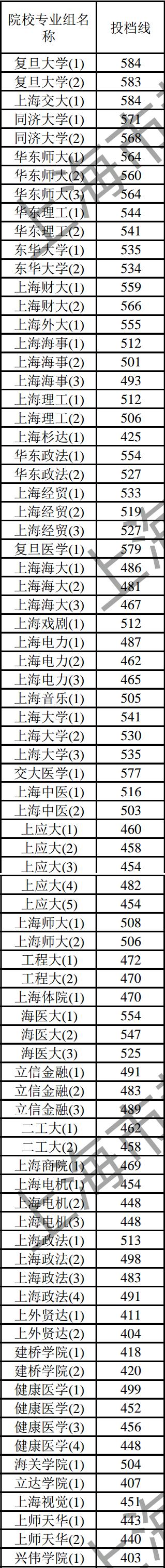 刚刚,沪本科普通批次平行志愿院校专业组投档分数线公布