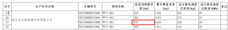 NEDC续航提升至351km,2020款的哪吒N01将于8月12日上市