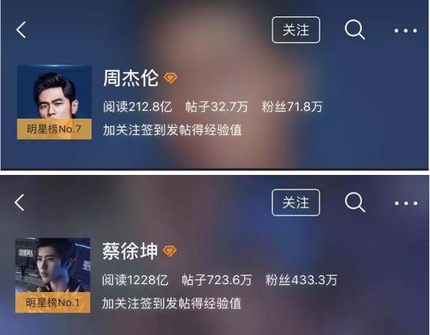 微博阅读量只有蔡徐坤的1/6,周杰伦,你的粉丝去哪儿了?