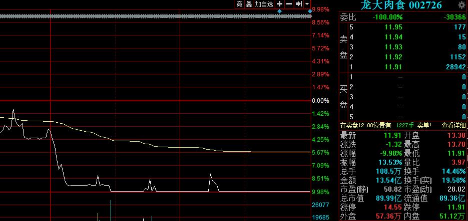 龙大肉食午后闪崩放量跌停,海通证券1.81亿元出货