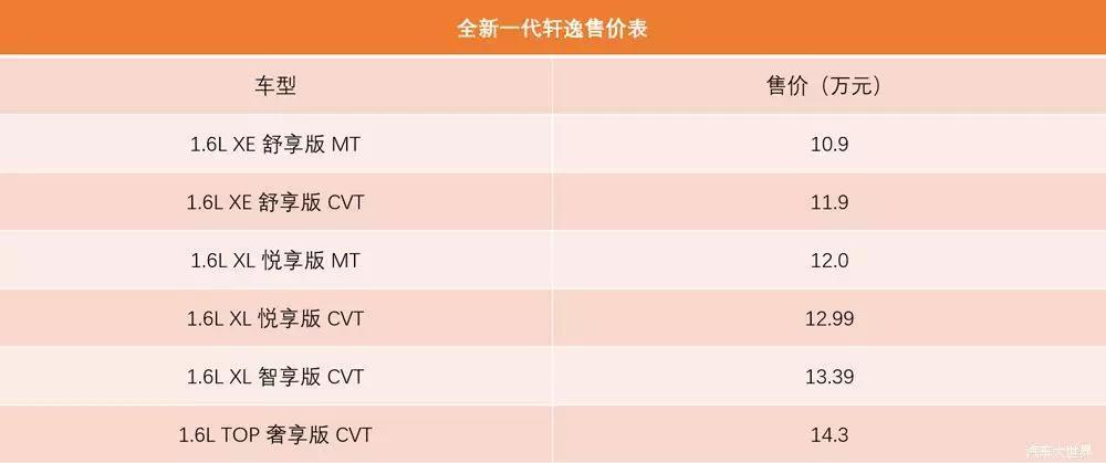 """""""小天籁""""全新轩逸上市 售价10.9-14.3万元"""